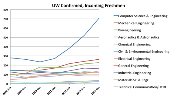 graph showing degrees of incoming freshman 2014