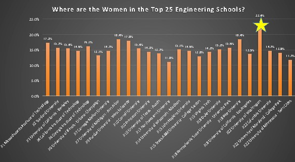 Graphic of women faculty at top 25 engineering schools